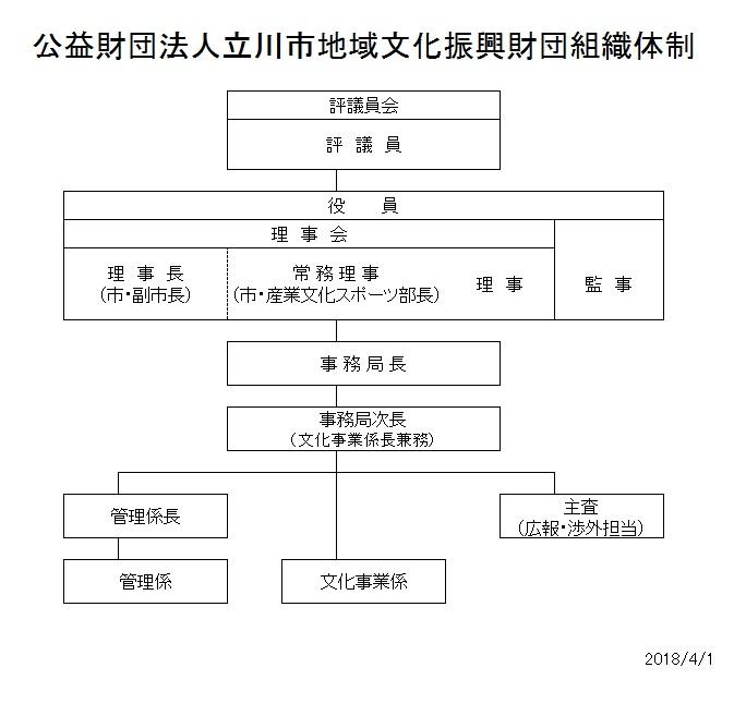 財団組織図HP用20180401